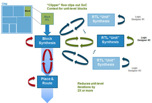 Cadence Genus Synthesis Solution 15.20.000 注册版 - RTL合成软件