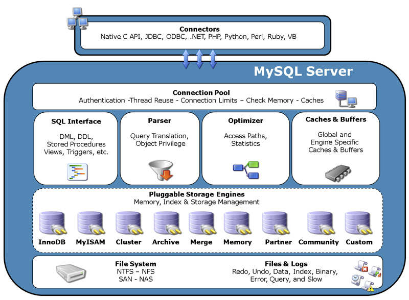 MySQL v5.5.52/5.6.33/5.7.15 Win/Mac正式版-MySQL数据库