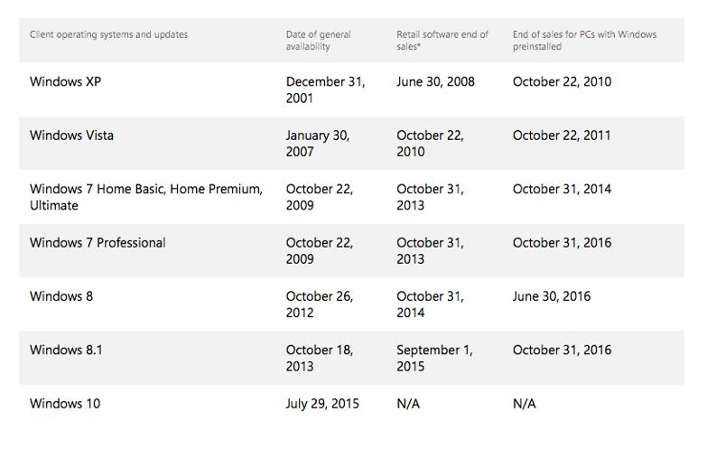 微软停止Win7/Win8.1 OEM授权 市场上再无Windows 7/8.1电脑出售