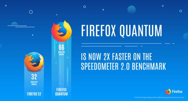 Mozilla Firefox 57 正式更名为Firefox Quantum,速度提升2倍