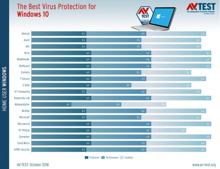 Windows 10 杀软10月测试出炉:Defender与Avast并列第三