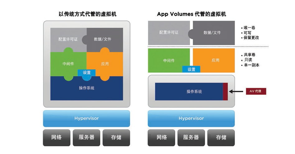 VMware Horizon v7.7.0 Enterprise Edition+Client 4.10 多语言中文注册版