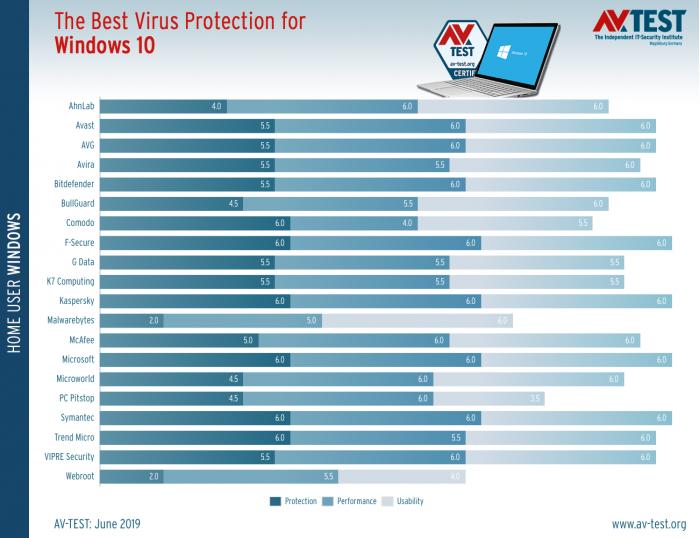 AV-TEST执行的最新防病毒测试数据显示 微软Windows Defender 已成为全球领先的反病毒产品之一