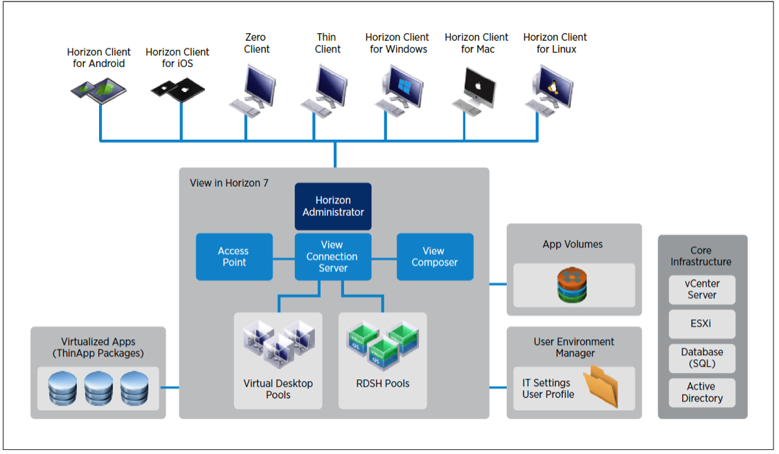 VMware Horizon 7.12 Enterprise Edition + Client 5.34 多语言注册版附Key